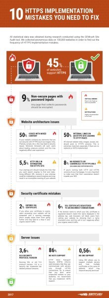 Only 45% of websites support HTTPS