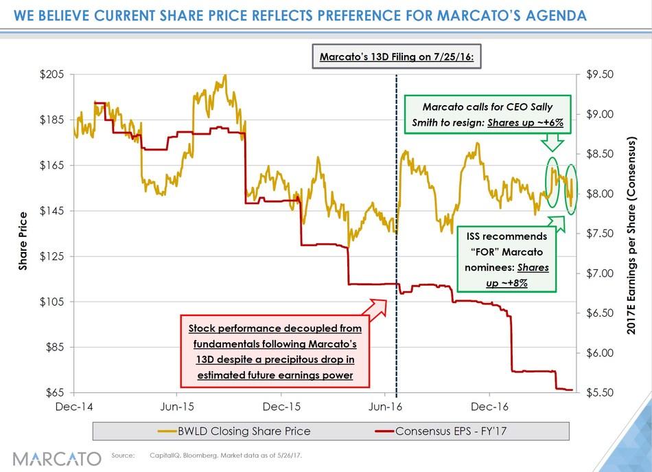 (PRNewsfoto/Marcato Capital Management LP)