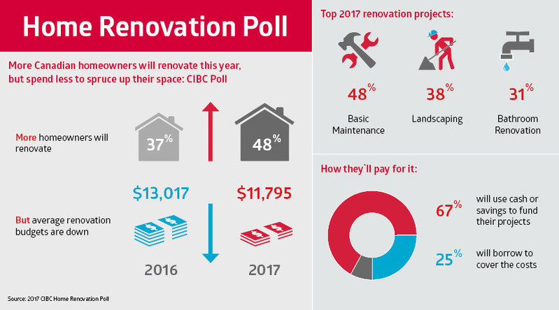 More Canadian homeowners will renovate this year, but spend less to spruce up their space: CIBC Poll (CNW Group/CIBC)