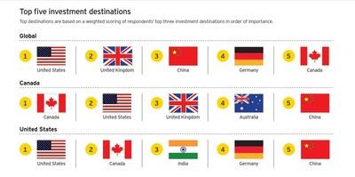 Canada ranked as a top-five destination for investment, globally, domestically and for the United States, according to EY's 16th Canadian Capital Confidence Barometer. (CNW Group/EY (Ernst & Young))