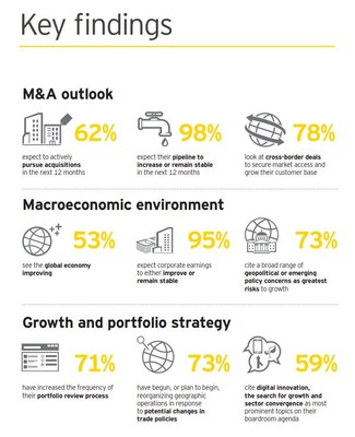 EY's 16th Canadian Capital Confidence Barometer gauges corporate confidence in the economic outlook and identifies boardroom trends and practices in the way companies manage capital agendas. (CNW Group/EY (Ernst & Young))
