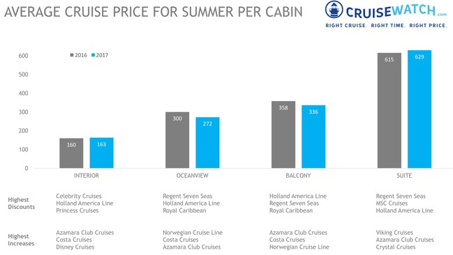 Average cruise price for summer per cabin - CruiseWatch.com