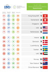 The world's most competitive countries continue to jostle for the top positions in the 2017 IMD World Competitiveness Ranking. (PRNewsfoto/IMD)