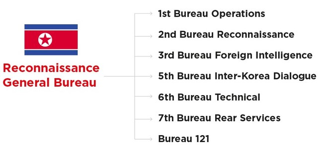 The Lazarus is allegedly controlled by Bureau 121, a division of the Reconnaissance General Bureau, a North Korean intelligence agency.