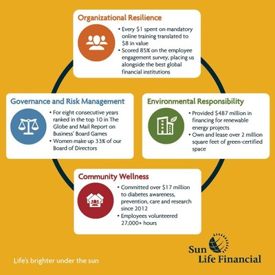 Sun Life Financial Inc (SLF) Stock Rating Reaffirmed by National Bank Financial