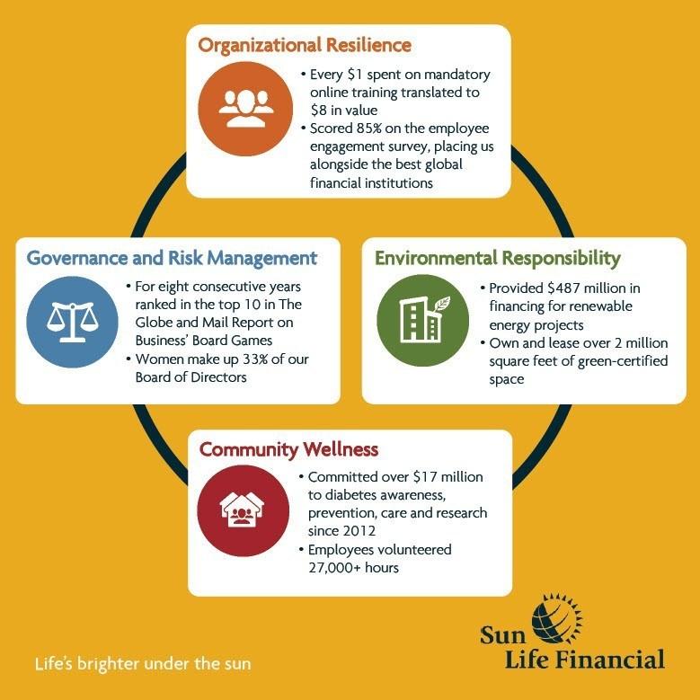 Sun Life Financial 2016 Sustainability Report (CNW Group/Sun Life Financial Inc.)