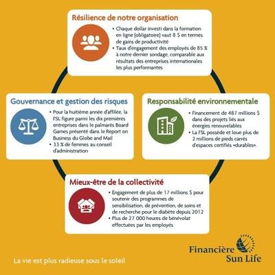 Le Rapport sur la durabilité 2016 de la Financière Sun Life (Groupe CNW/Financière Sun Life inc.)