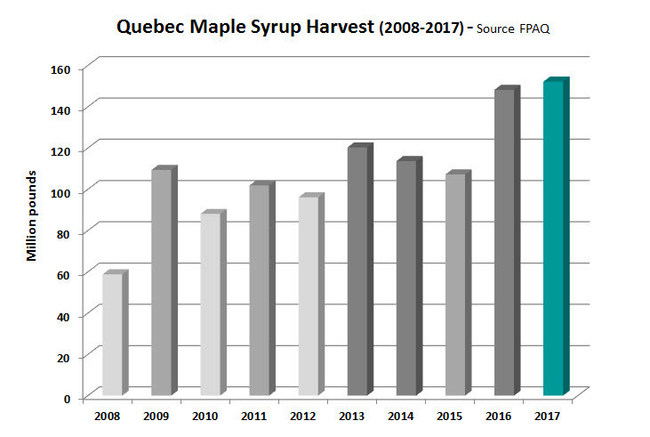 Quebec maple syrup harvest - 2008 to 2017 (CNW Group/Federation of Quebec Maple Syrup Producers)