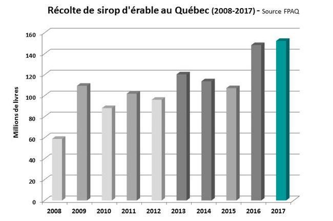 Récolte de sirop d'érable au Québec, 2008 à 2017 (Groupe CNW/Fédération des producteurs acéricoles du Québec)