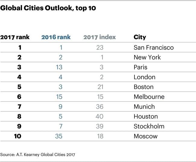 Global Cities Outlook 2017, top 10