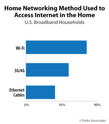 Parks Associates: Home Networking Method Used to Access Internet in the Home