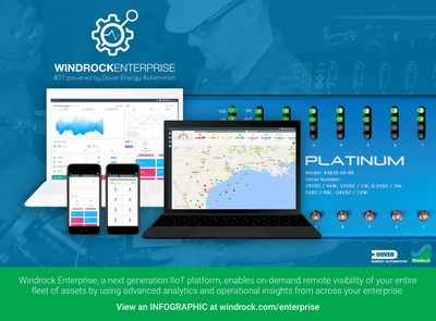 To view an INFOGRAPHIC and situational analysis from Windrock Enterprise, click a hyperlink in the text or go to windrock.com/enterprise.