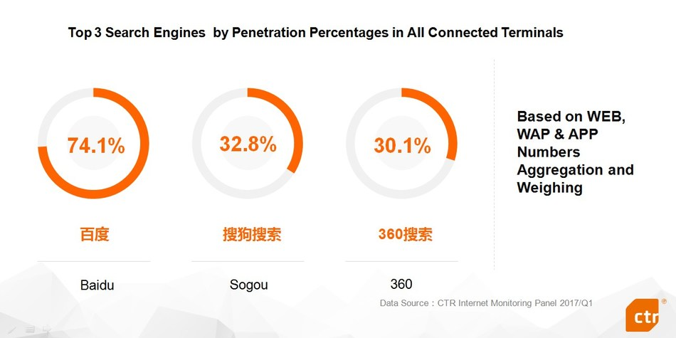 CTR: With 32.8% penetration rates in all connected terminals, Sogou Search ranks 2nd in industry
