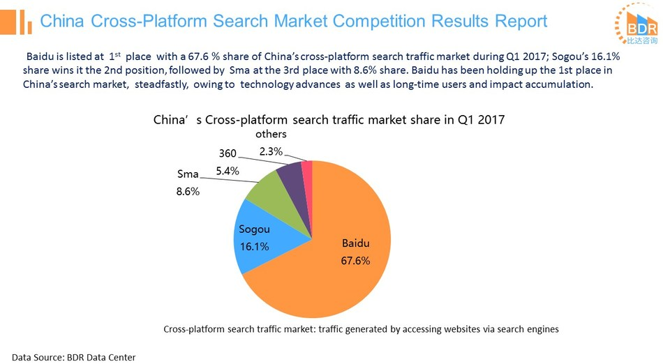 BDR: With 16.1% penetration rates in cross-platform search traffic, Sogou Search ranks 2nd in industry