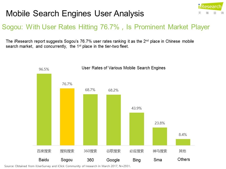 iResearch: With 76.7% mobile search engine usage rates, Sogou Search ranks 2nd in industry