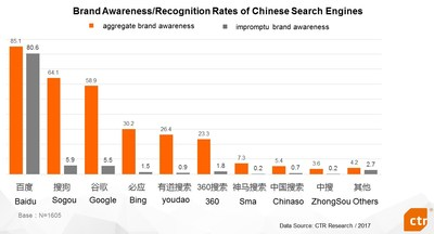 CTR: Sogou Search ranks 2nd in brand awareness & recognition rating, outpacing Google
