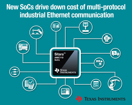 New family of TI SoCs drives down cost of multi-protocol industrial Ethernet communication by supporting more than 10 standards