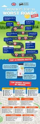 Ontario's Top 10 Worst Roads 2017 (CNW Group/CAA South Central Ontario)