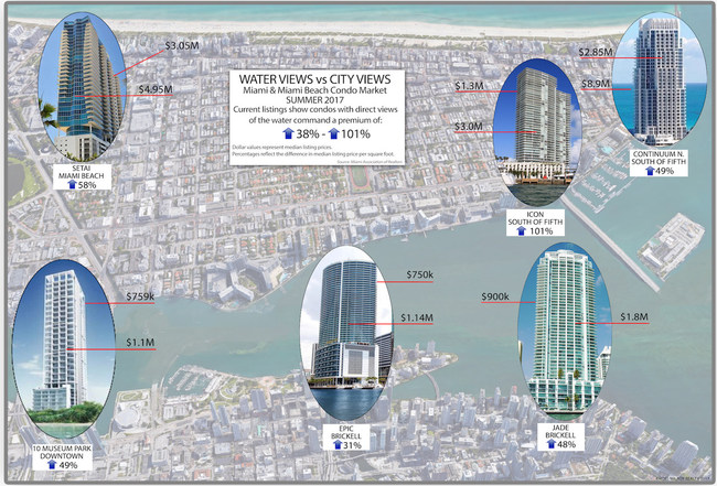 According to a new Ross100™ Condo Report by Ross Milroy, Miami's luxury condo expert who specializes in properties $2M and above, some condos that feature a direct 'water view' sell for as much as twice that of a comparable unit with a 'city view.'
