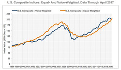 U.S. Composite Indices: Equal- and Value-Weighted, Data through April 2017
