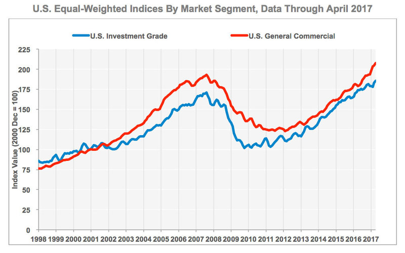 U.S. Equal-Weighted Indices by Market Segment, Data through April 2017