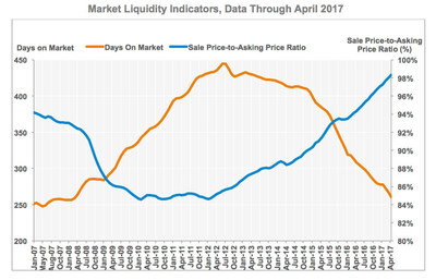CoStar Commercial Repeat-Sale Indices: Market Liquidity Indicators, Data through April 2017