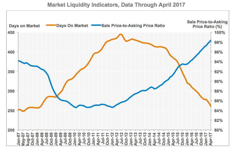 CoStar Commercial Repeat-Sale Indices: Market Liquidity Indicators, Data through April 2017