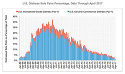 CoStar Commercial Repeat-Sale Indices: U.S. Distress Sale Pairs Percentage, Data through April 2017