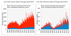 CoStar Commercial Repeat-Sale Indices: U.S. Pair Count and U.S. Pair Volume, Data through April 2017