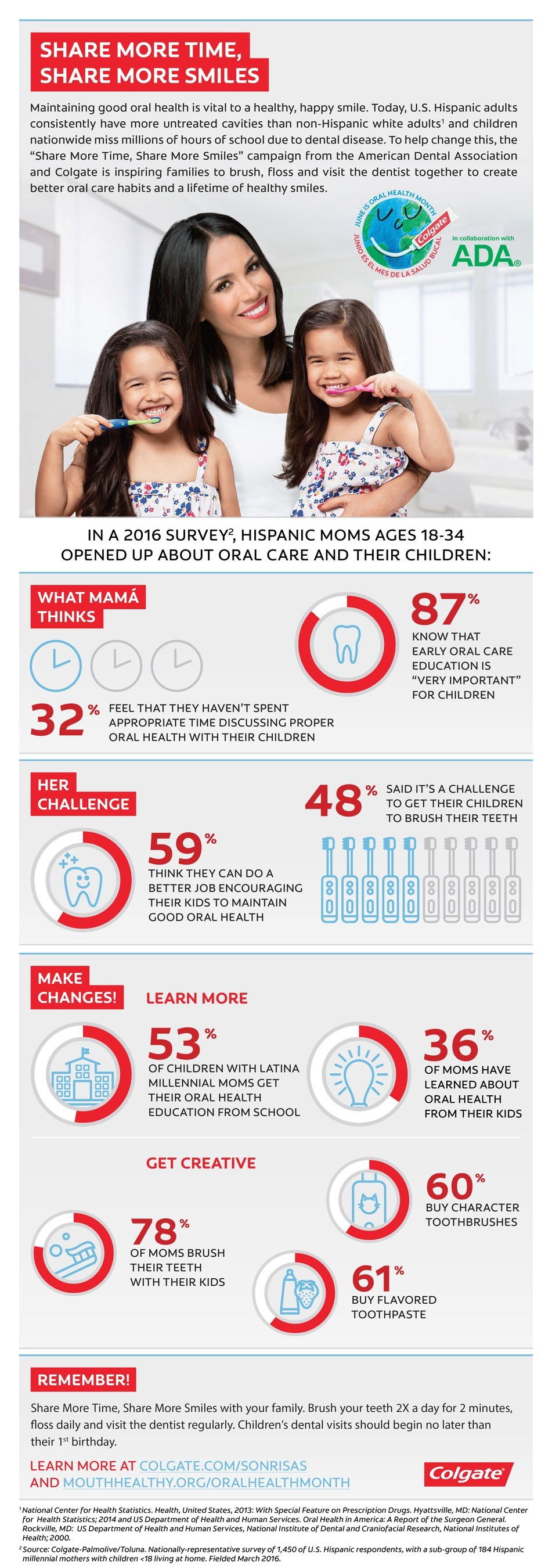 Colgate Infographic: Hispanics Moms Opened Up About Oral Care and Their Children