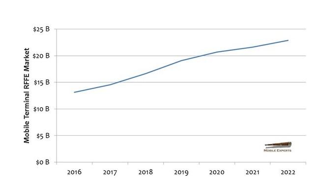RFFE Market Growth