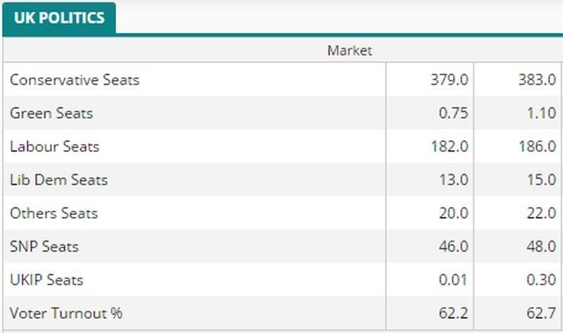 Core Spreads Political Markets (PRNewsfoto/Core Spreads)