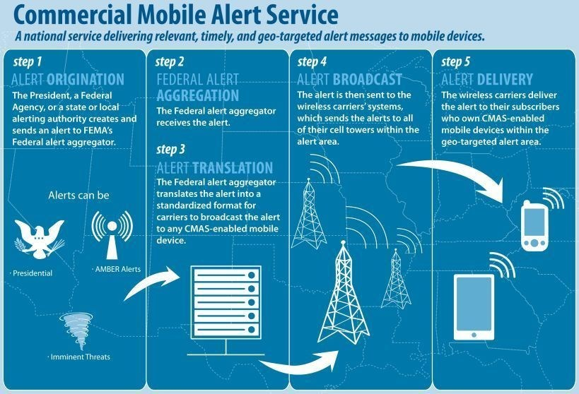 C Spire is reminding consumers that they can receive free, location-based notifications on capable mobile phones under a national public safety warning system designed to alert users during emergencies.