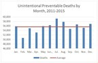 Preventable Deaths Increase during Summer Months Says National Safety Council