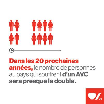 Dans les 20 prochaines années, le nombre de personnes au pays qui souffrent d'AVC sera presque du double (Groupe CNW/Fondation des maladies du cœur et de l'AVC)