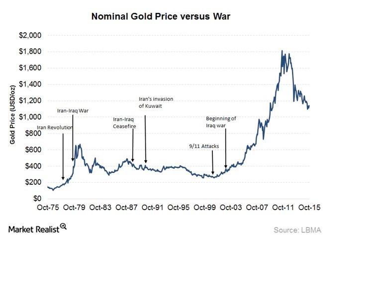 Gold Price During War Times