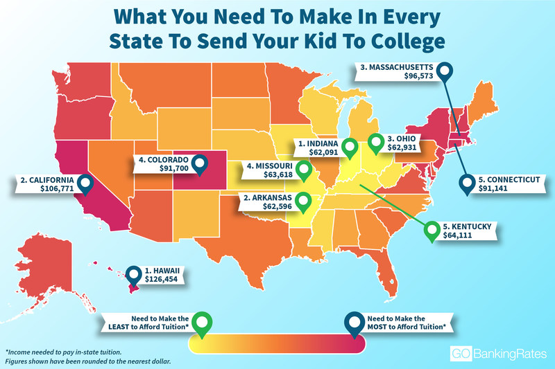 A recent GOBankingRates study looks at how much you need to make in order to live comfortably and pay for your child's higher education in each state.