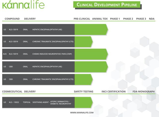 Kannalife_Product_Pipeline_6_2_17_V6_Infographic