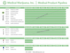MJNA_Product_Pipeline_6_2_17_V8_Infographic