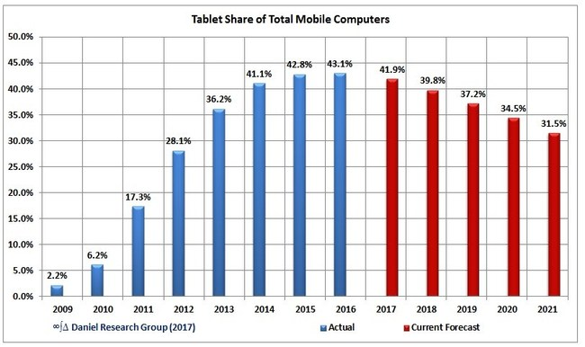 Tablet Share of Total Mobile PCs and Tablets