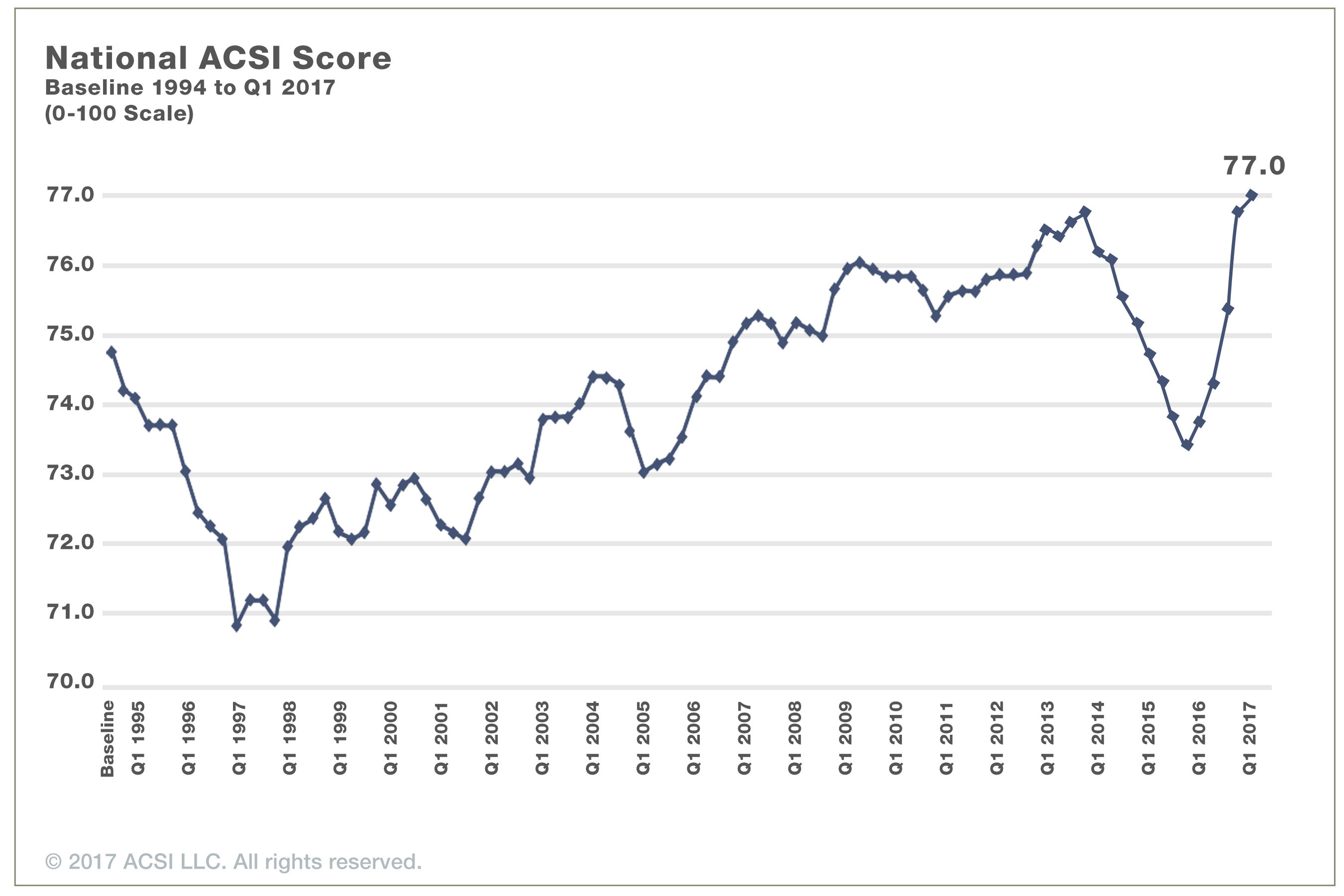 American Customer Satisfaction Index (ACSI) Q1 2017