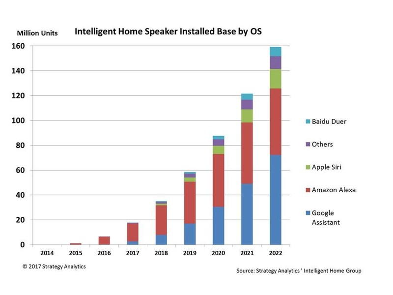 Global Intelligent Home Speaker Installed Base by OS