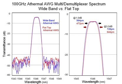 ultra-wide super flat-top athermal AWG