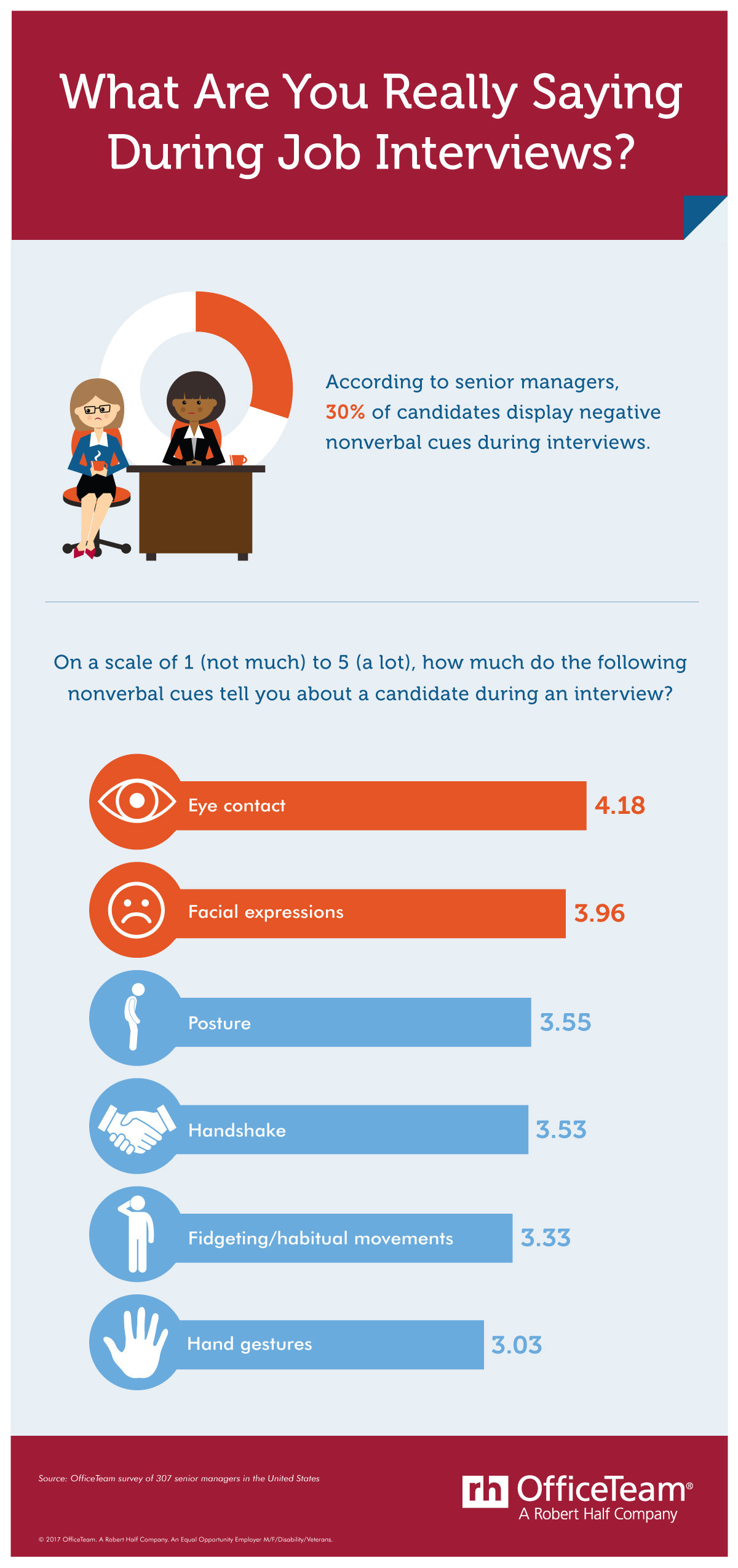 According to an OfficeTeam survey, senior managers said 30% of job candidates display negative body language during interviews. Eye contact and facial expressions were identified as the most telling nonverbal cues when meeting with applicants.