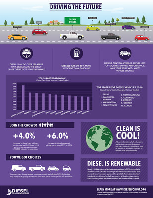 Is it because clean diesel cars are 20% to 35% more efficient than gasoline cars that Texas, California and Florida lead the U.S. in diesel registrations?