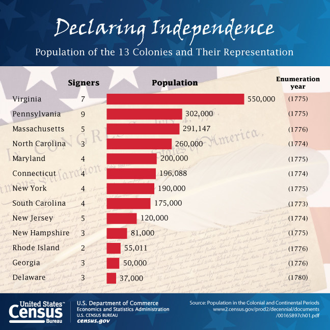 A graphic showing the number of Declaration of Independence signees by colony and their populations in honor of Independence Day.