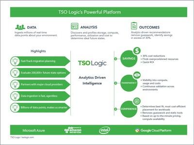 TSO Logic's powerful analytics driven intelligence platform.