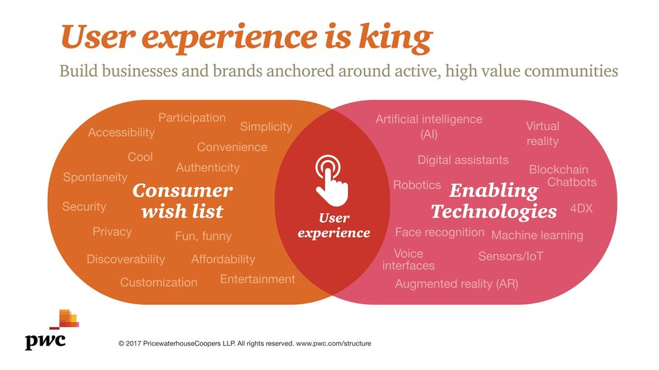 PwC US Entertainment & Media Outlook: User experience is king