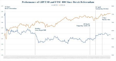 Performance of GBP/USD and FTSE 100 since the referendum - British Pound is still vulnerable