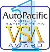 The 2017 Vehicle Satisfaction Awards are based on scores developed using results from AutoPacific's national New Vehicle Satisfaction Survey of over 54,000 new car and light truck owners. VSAs are based solely on owner input and provide an accurate measurement of how satisfied new vehicle owners are with their recently purchased vehicle.